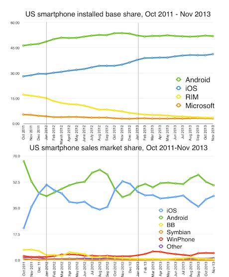 iOS v Android