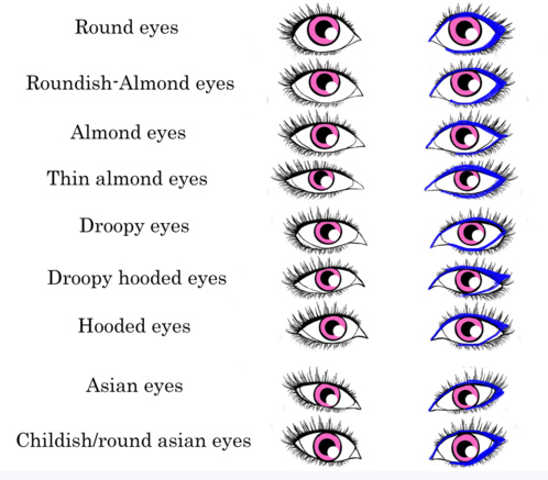 what is your eye shape and what are your beauty insider community